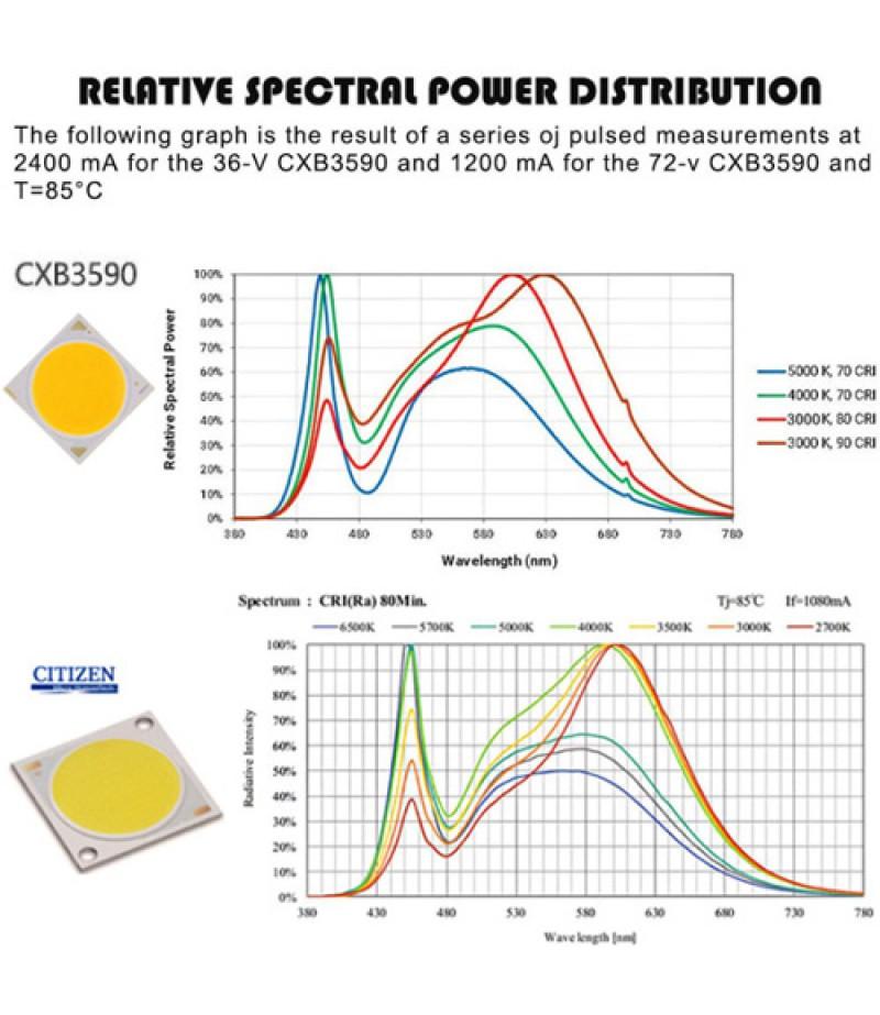 300W CREE CXB3590 COB LED Grow Light Full Spectrum